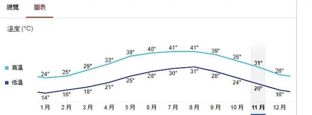 杜拜/阿布達比 天氣、最佳旅遊季節